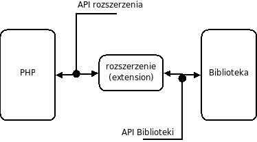 Budowa rozszerzenia php