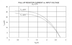 Zależność prądu od napięcia rezystorów podciągających układ AT90S2313