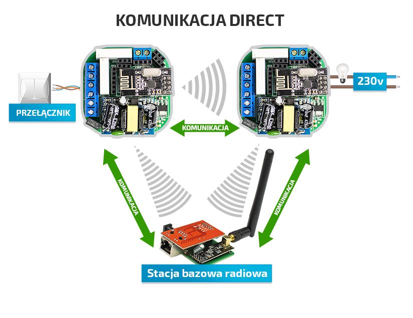 Inteligentny dom - komunikacja modułów
